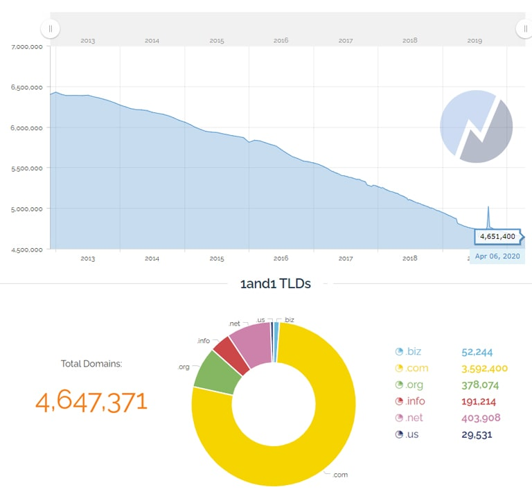 1&1 IONOS Website Hosted Stats & TLDs